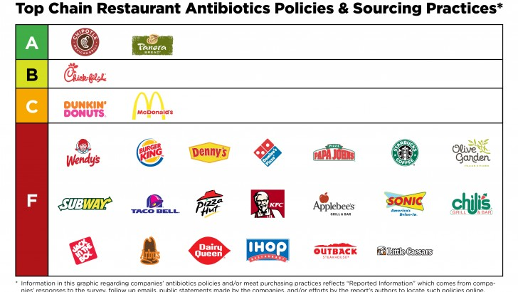 Report Finds Top Restaurants Serve Meat Raised on Drugs